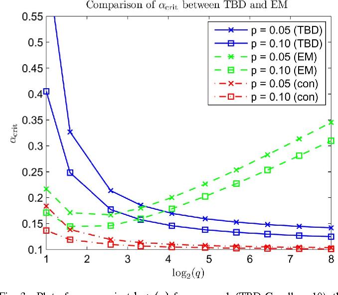 Figure 3 for Rank Minimization over Finite Fields: Fundamental Limits and Coding-Theoretic Interpretations