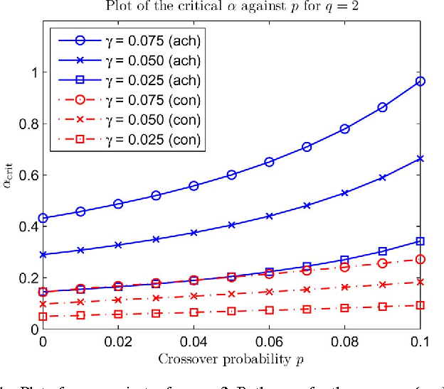 Figure 1 for Rank Minimization over Finite Fields: Fundamental Limits and Coding-Theoretic Interpretations