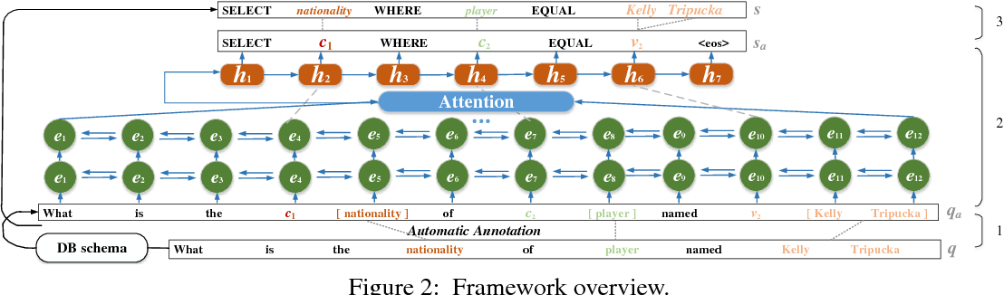 Figure 3 for A Transfer-Learnable Natural Language Interface for Databases