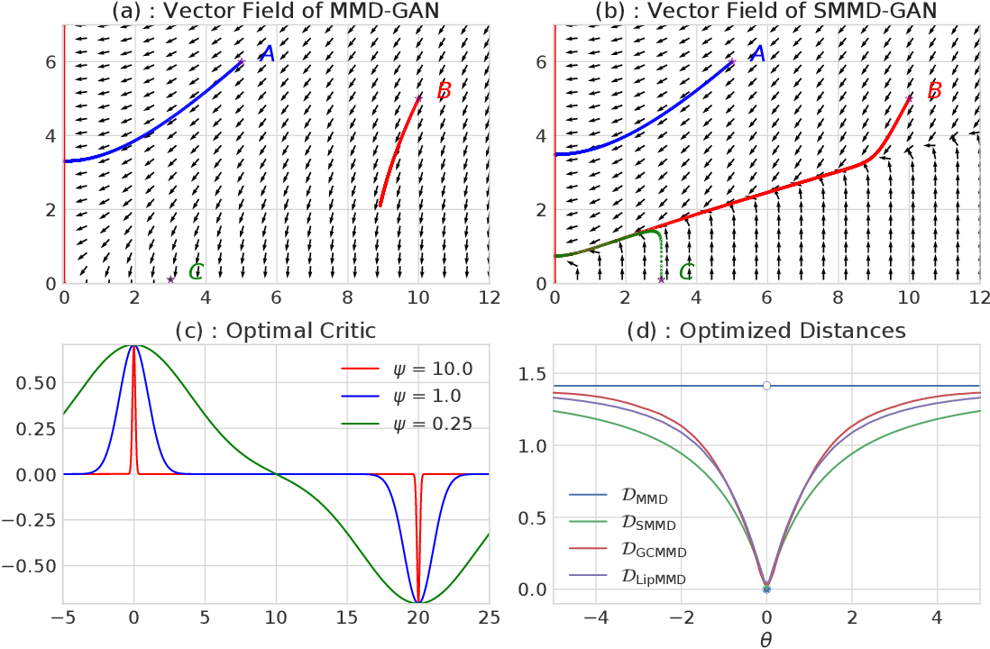 Figure 1 for On gradient regularizers for MMD GANs