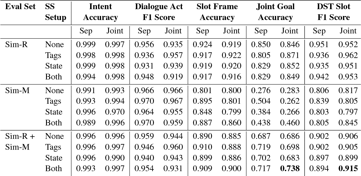 Figure 2 for Multi-task learning for Joint Language Understanding and Dialogue State Tracking