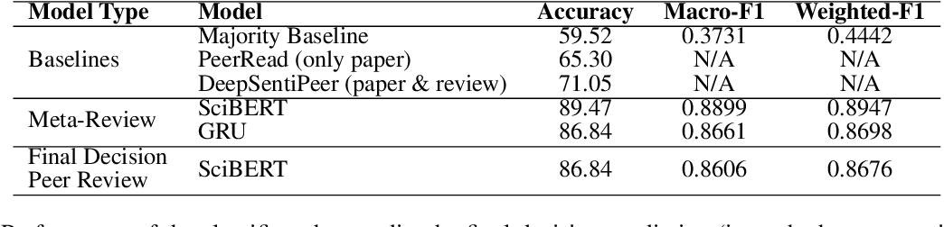 Figure 2 for What Makes a Scientific Paper be Accepted for Publication?