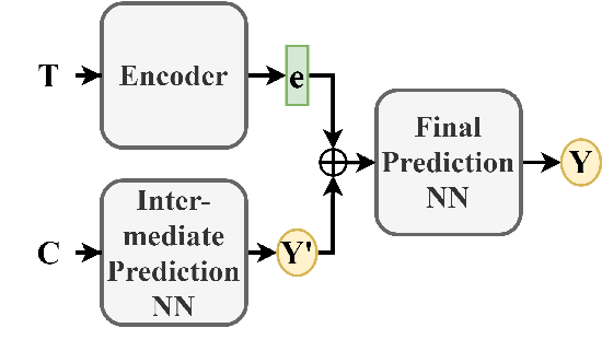 Figure 4 for What Makes a Scientific Paper be Accepted for Publication?