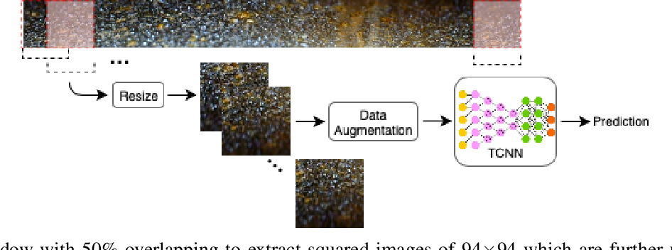 Figure 4 for Texture CNN for Thermoelectric Metal Pipe Image Classification