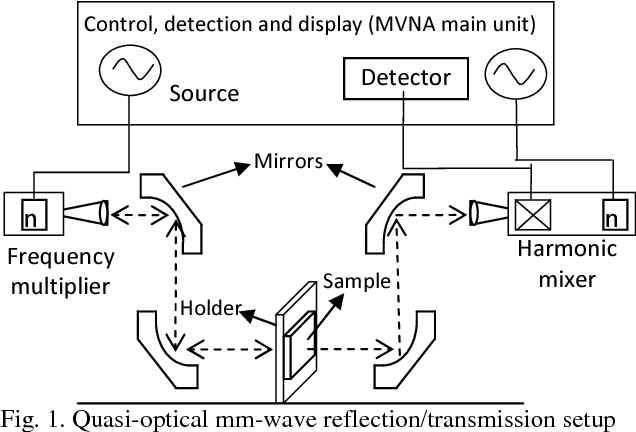 PDF] A Quasi-Optical Free-Space Method for Dielectric Constant