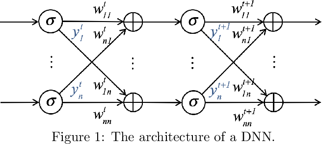 Figure 1 for ResNets, NeuralODEs and CT-RNNs are Particular Neural Regulatory Networks