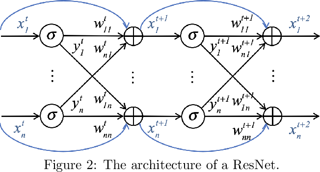 Figure 2 for ResNets, NeuralODEs and CT-RNNs are Particular Neural Regulatory Networks