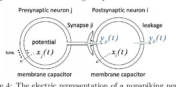 Figure 3 for ResNets, NeuralODEs and CT-RNNs are Particular Neural Regulatory Networks