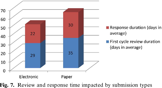 Figure 7 from Completeness Assessment of Type II Active