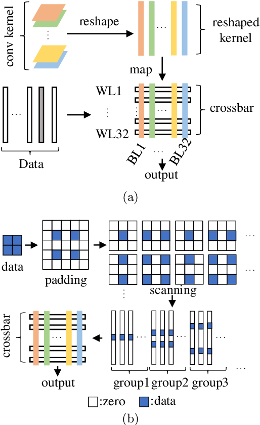 Figure 1 for A Memristor based Unsupervised Neuromorphic System Towards Fast and Energy-Efficient GAN