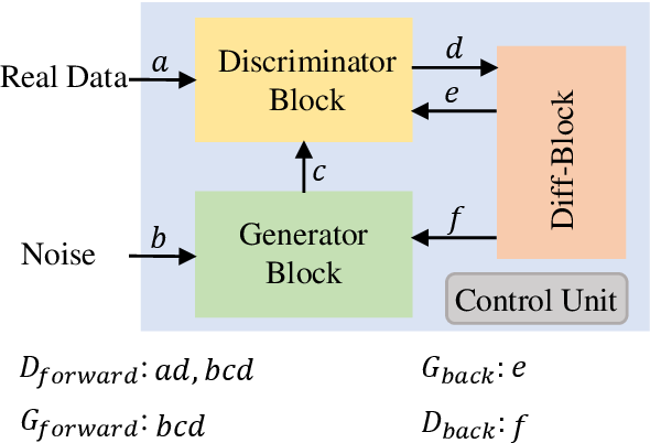 Figure 3 for A Memristor based Unsupervised Neuromorphic System Towards Fast and Energy-Efficient GAN