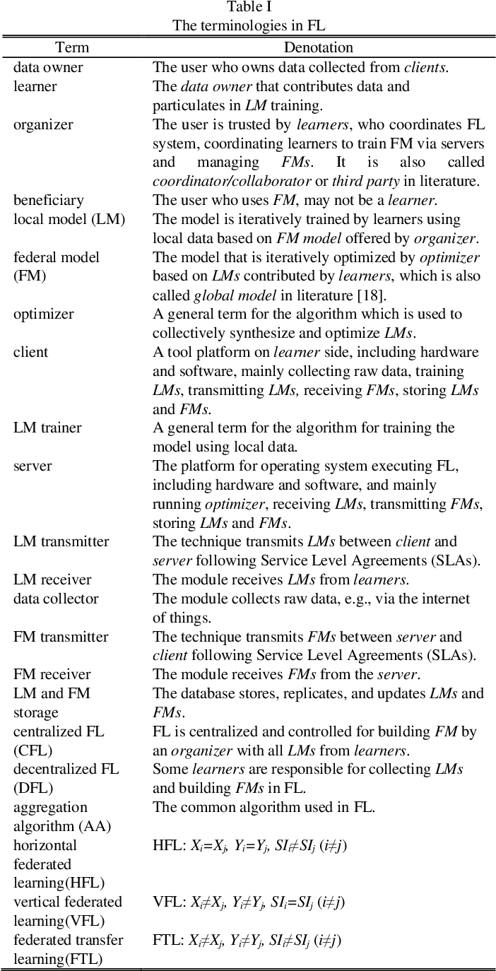 Figure 3 for A Survey on Federated Learning and its Applications for Accelerating Industrial Internet of Things