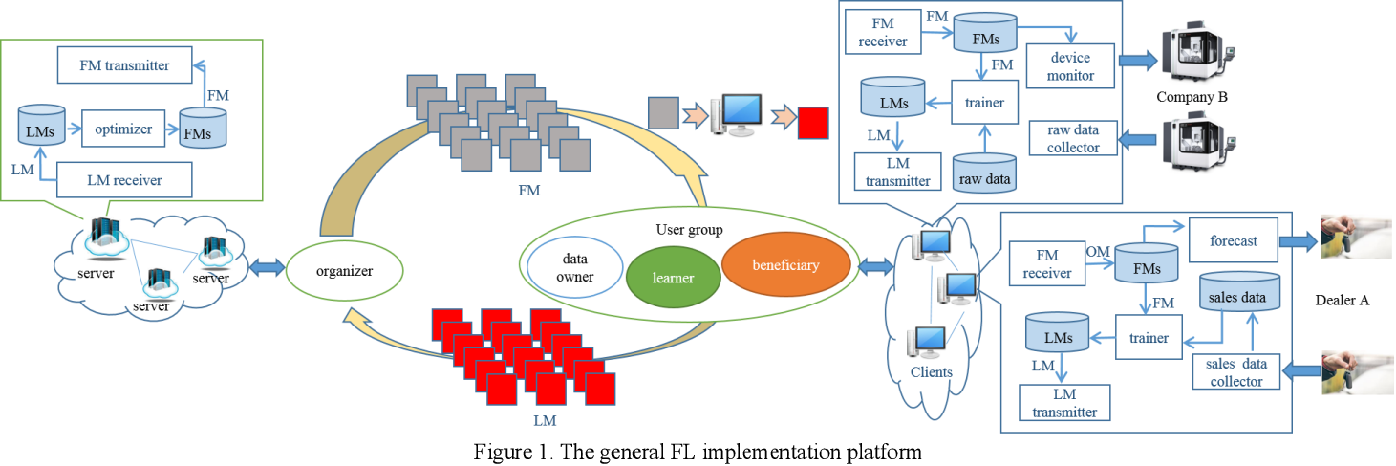Figure 1 for A Survey on Federated Learning and its Applications for Accelerating Industrial Internet of Things
