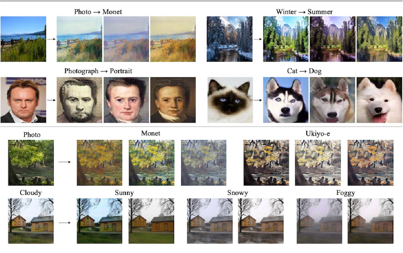 Figure 1 for DRIT++: Diverse Image-to-Image Translation via Disentangled Representations