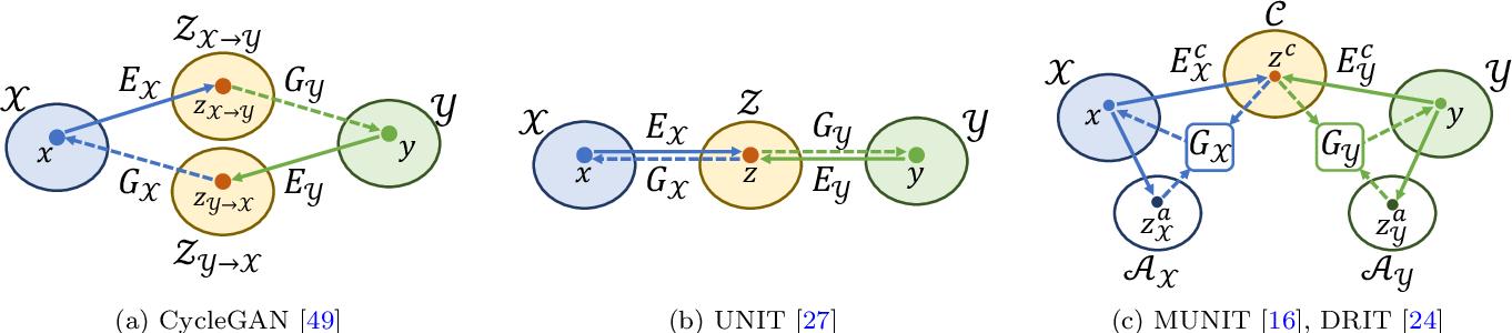 Figure 2 for DRIT++: Diverse Image-to-Image Translation via Disentangled Representations