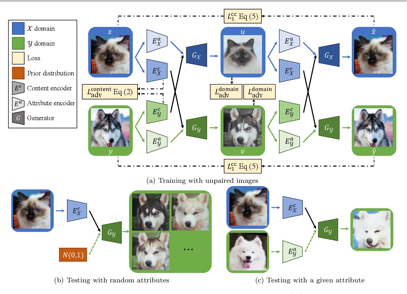 Figure 4 for DRIT++: Diverse Image-to-Image Translation via Disentangled Representations