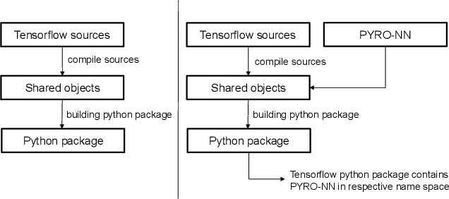 Figure 1 for PYRO-NN: Python Reconstruction Operators in Neural Networks