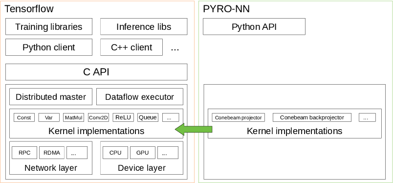 Figure 2 for PYRO-NN: Python Reconstruction Operators in Neural Networks