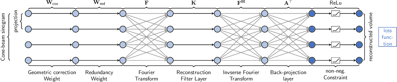 Figure 3 for PYRO-NN: Python Reconstruction Operators in Neural Networks