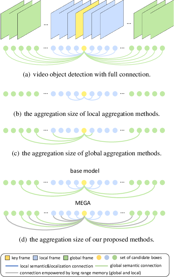 Figure 1 for Memory Enhanced Global-Local Aggregation for Video Object Detection