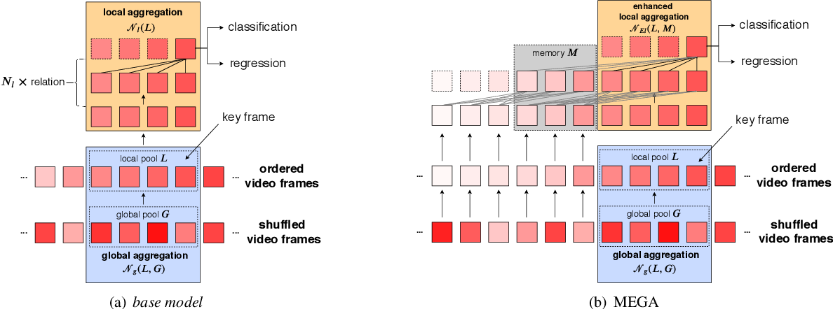 Figure 3 for Memory Enhanced Global-Local Aggregation for Video Object Detection