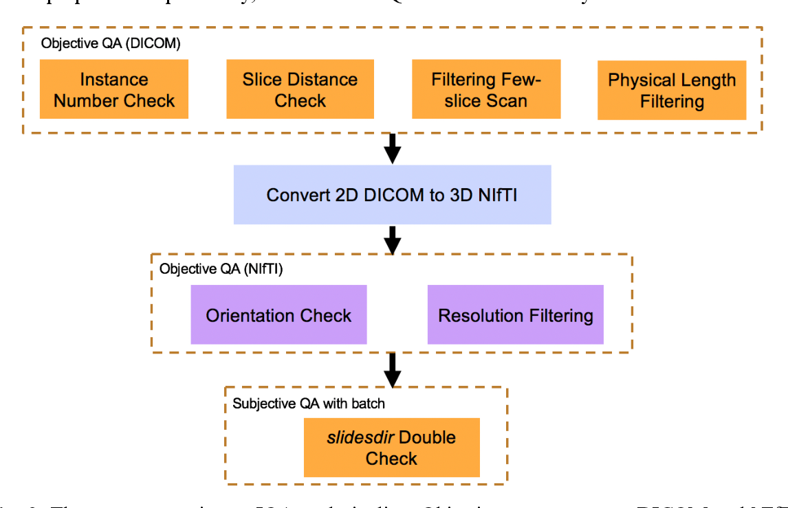 Figure 3 for Technical Report: Quality Assessment Tool for Machine Learning with Clinical CT