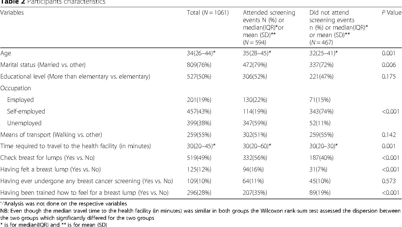 Assessment of knowledge of breast cancer