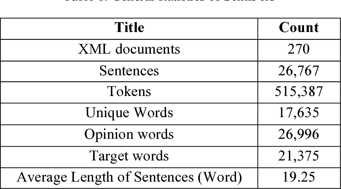 Figure 2 for SentiPers: A Sentiment Analysis Corpus for Persian