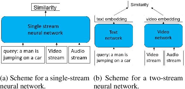 Figure 1 for MDMMT: Multidomain Multimodal Transformer for Video Retrieval