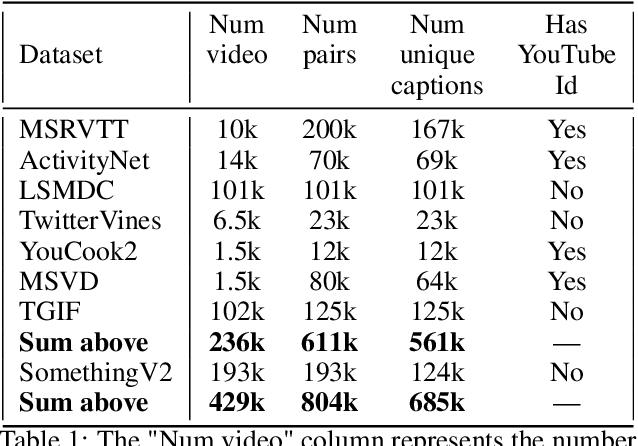 Figure 2 for MDMMT: Multidomain Multimodal Transformer for Video Retrieval