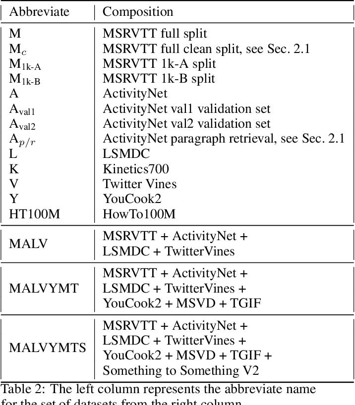 Figure 4 for MDMMT: Multidomain Multimodal Transformer for Video Retrieval
