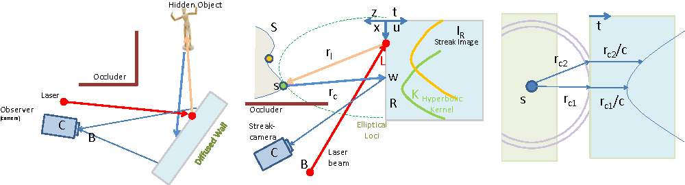 Figure 1 for Reconstruction of hidden 3D shapes using diffuse reflections