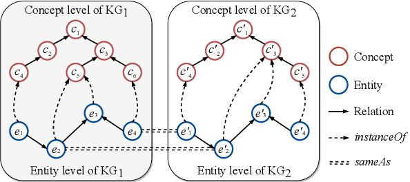 Figure 1 for Knowledge Association with Hyperbolic Knowledge Graph Embeddings