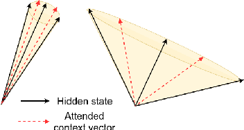 Figure 2 for Towards Transparent and Explainable Attention Models