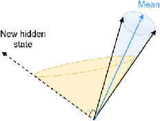 Figure 3 for Towards Transparent and Explainable Attention Models