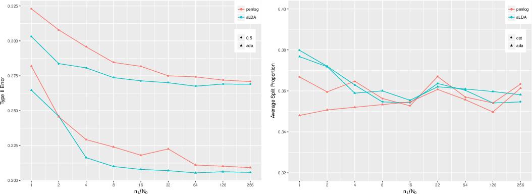 Figure 2 for Neyman-Pearson classification: parametrics and power enhancement