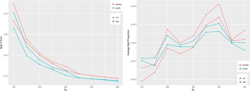 Figure 3 for Neyman-Pearson classification: parametrics and power enhancement