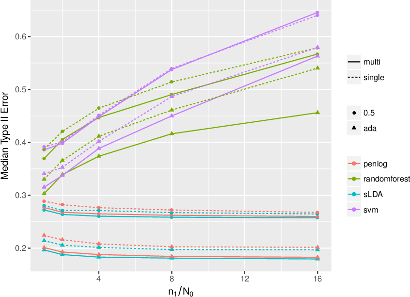Figure 4 for Neyman-Pearson classification: parametrics and power enhancement