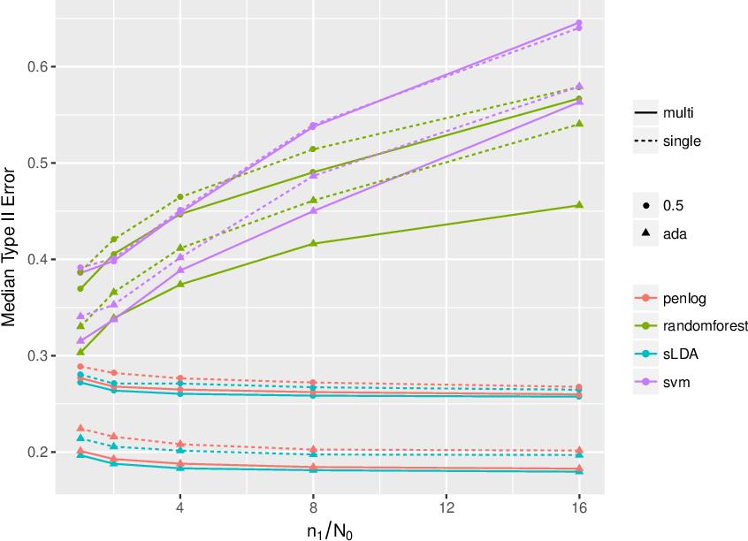 Figure 4 for Neyman-Pearson classification: parametrics and power enhancement