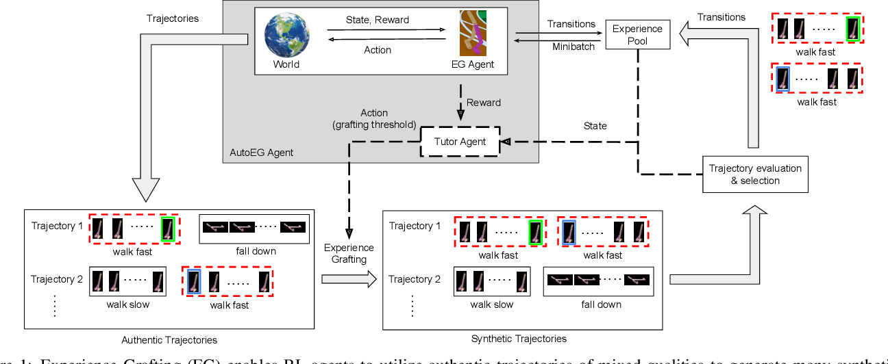 Figure 1 for AutoEG: Automated Experience Grafting for Off-Policy Deep Reinforcement Learning