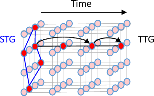 Figure 1 for Dynamic Spatiotemporal Graph Neural Network with Tensor Network