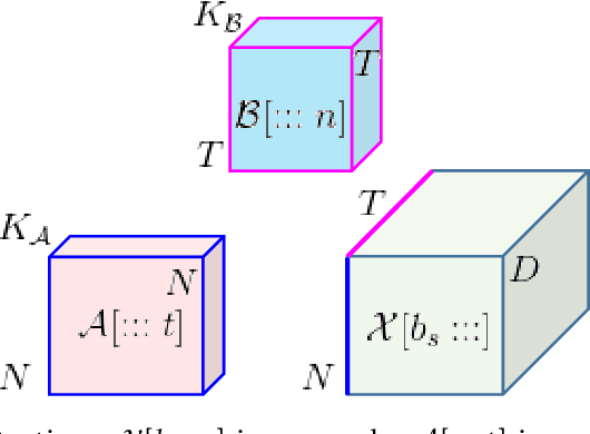 Figure 3 for Dynamic Spatiotemporal Graph Neural Network with Tensor Network