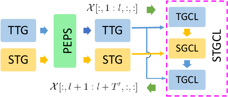 Figure 4 for Dynamic Spatiotemporal Graph Neural Network with Tensor Network