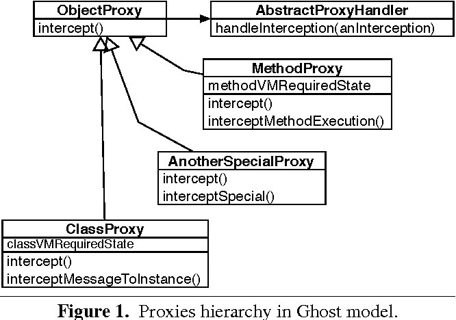 Efficient proxies in Smalltalk - Semantic Scholar