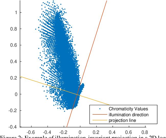 Figure 2 for Interactive Illumination Invariance