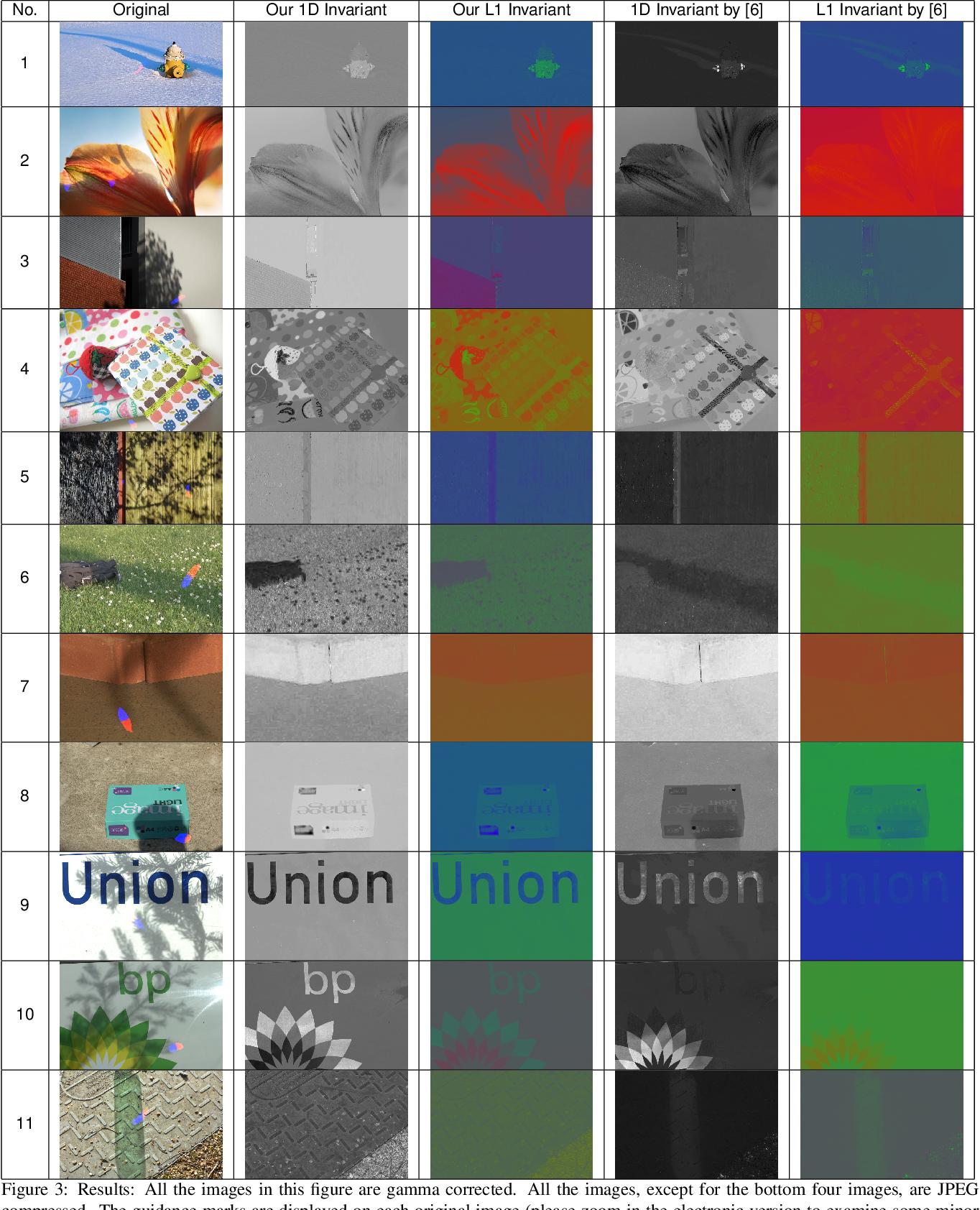 Figure 3 for Interactive Illumination Invariance