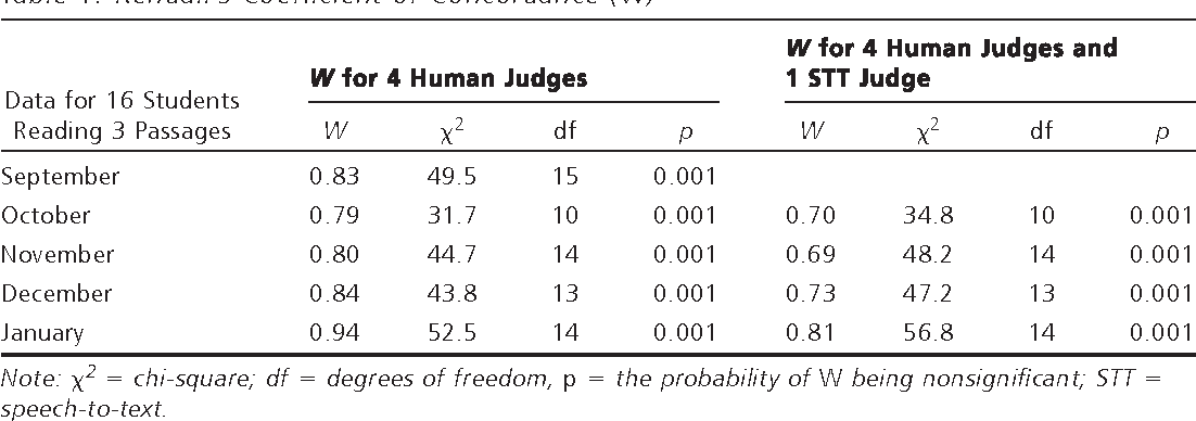 Table 1 from Improving English Pronunciation: An Automated