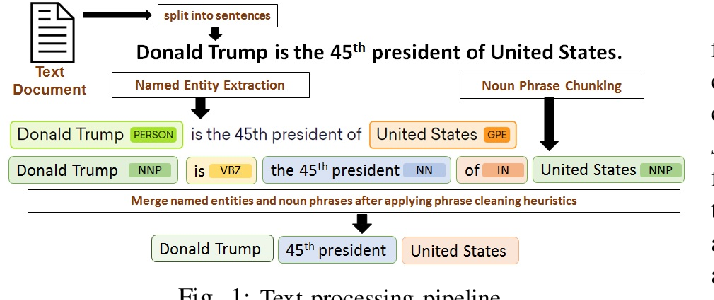 Figure 1 for Theme-weighted Ranking of Keywords from Text Documents using Phrase Embeddings