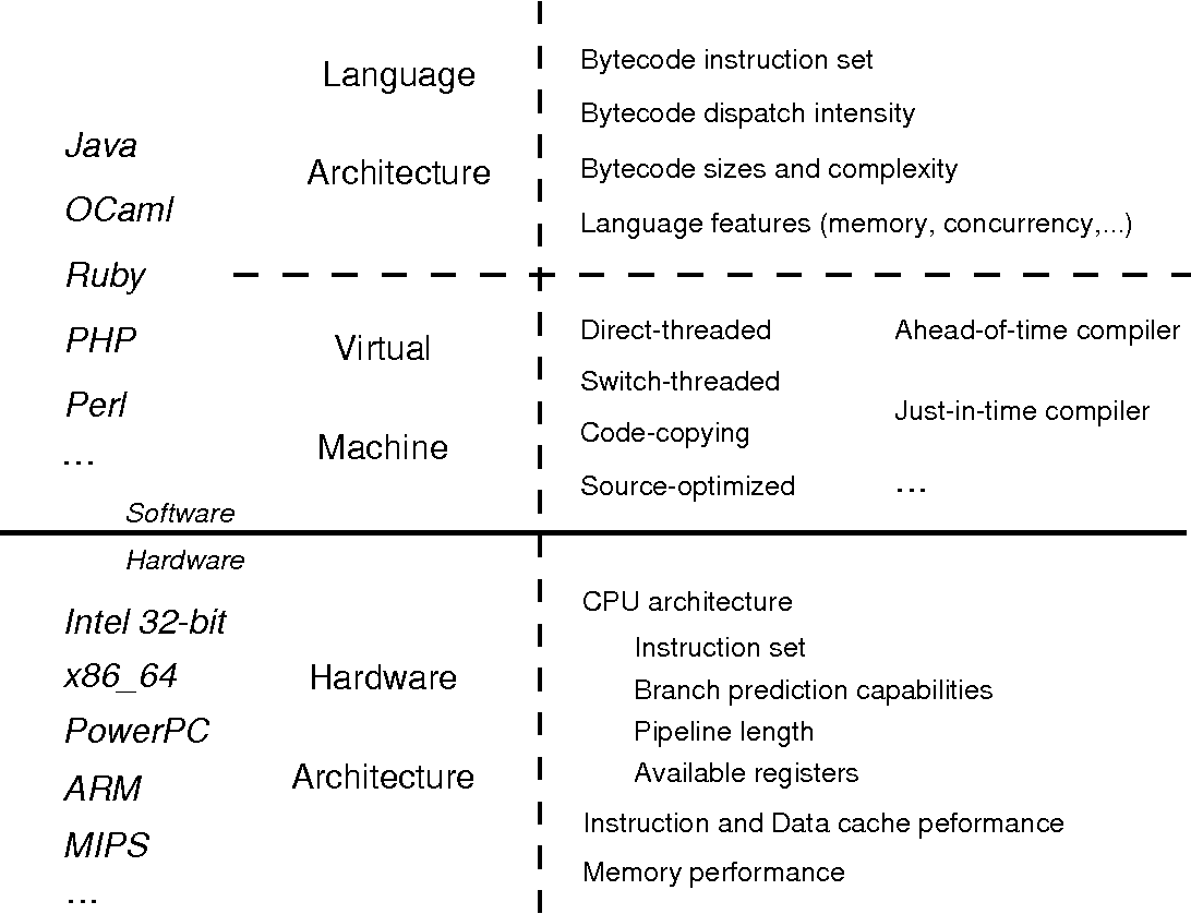 PDF] Optimizing software-hardware interplay in efficient