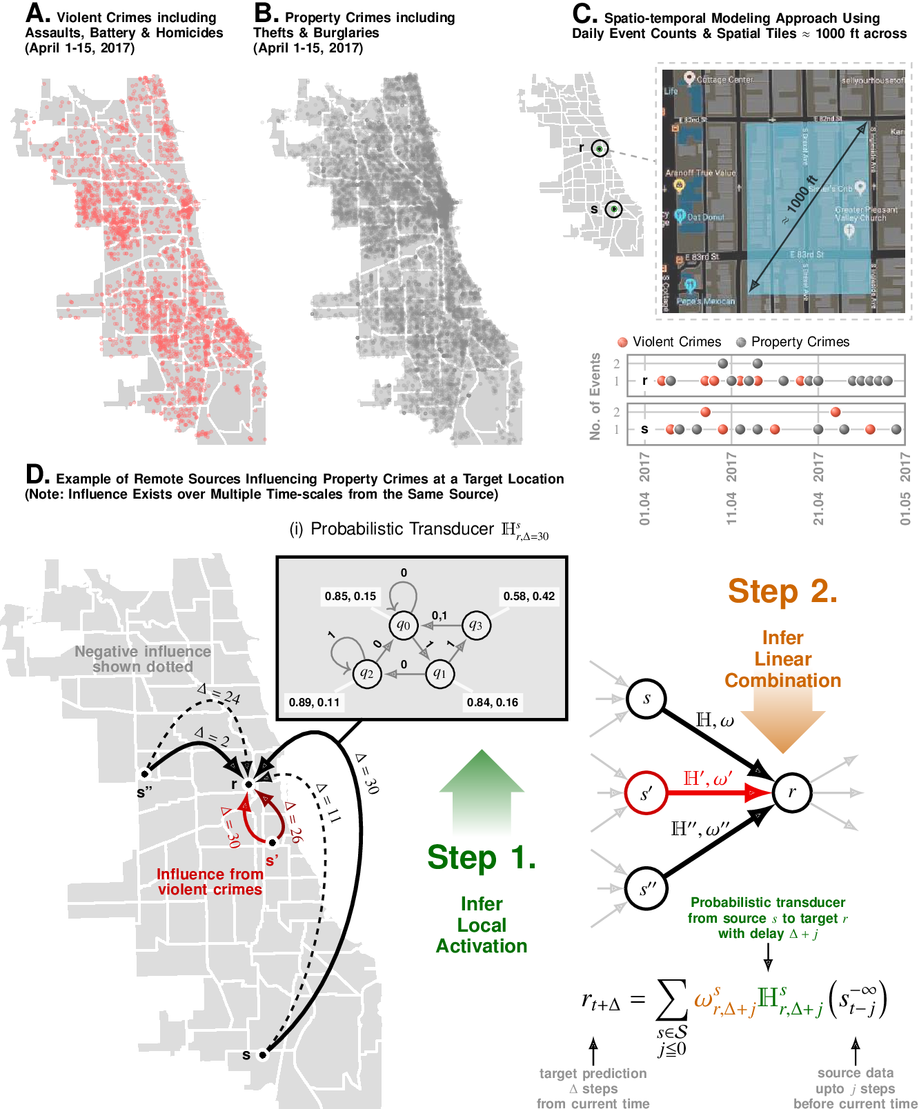 Figure 1 for Long-range Event-level Prediction and Response Simulation for Urban Crime and Global Terrorism with Granger Networks